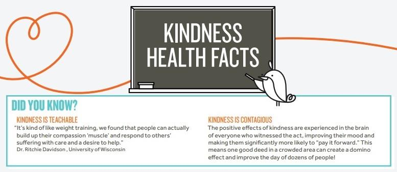 Acts of Kindness Improve Well-Being